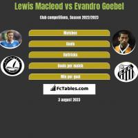 Lewis Macleod vs Evandro Goebel h2h player stats