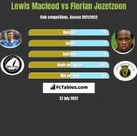 Lewis Macleod vs Florian Jozefzoon h2h player stats