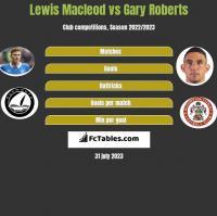 Lewis Macleod vs Gary Roberts h2h player stats