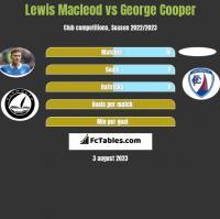 Lewis Macleod vs George Cooper h2h player stats
