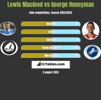 Lewis Macleod vs George Honeyman h2h player stats
