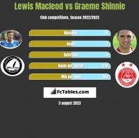 Lewis Macleod vs Graeme Shinnie h2h player stats