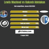 Lewis Macleod vs Hakeeb Adelakun h2h player stats