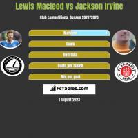 Lewis Macleod vs Jackson Irvine h2h player stats