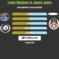 Lewis Macleod vs James Jones h2h player stats