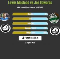 Lewis Macleod vs Joe Edwards h2h player stats