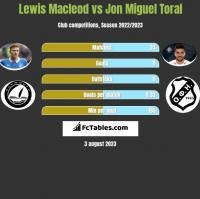 Lewis Macleod vs Jon Miguel Toral h2h player stats