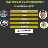 Lewis Macleod vs Joseph Williams h2h player stats