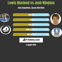 Lewis Macleod vs Josh Windass h2h player stats