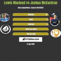 Lewis Macleod vs Joshua McEachran h2h player stats