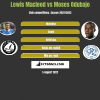 Lewis Macleod vs Moses Odubajo h2h player stats