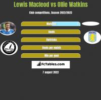 Lewis Macleod vs Ollie Watkins h2h player stats