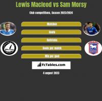 Lewis Macleod vs Sam Morsy h2h player stats
