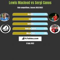 Lewis Macleod vs Sergi Canos h2h player stats