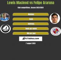 Lewis Macleod vs Felipe Araruna h2h player stats
