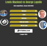 Lewis Macleod vs George Lapslie h2h player stats