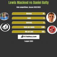 Lewis Macleod vs Daniel Batty h2h player stats