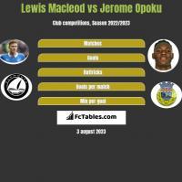 Lewis Macleod vs Jerome Opoku h2h player stats