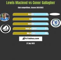 Lewis Macleod vs Conor Gallagher h2h player stats