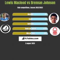 Lewis Macleod vs Brennan Johnson h2h player stats