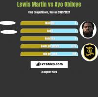 Lewis Martin vs Ayo Obileye h2h player stats