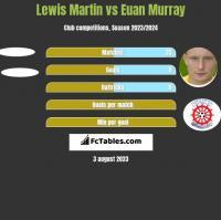Lewis Martin vs Euan Murray h2h player stats