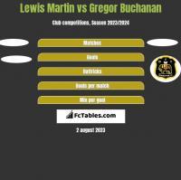 Lewis Martin vs Gregor Buchanan h2h player stats