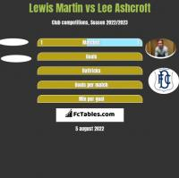 Lewis Martin vs Lee Ashcroft h2h player stats
