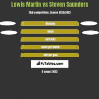 Lewis Martin vs Steven Saunders h2h player stats