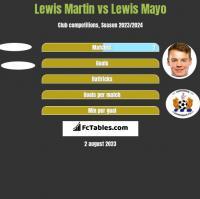 Lewis Martin vs Lewis Mayo h2h player stats