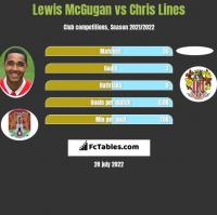 Lewis McGugan vs Chris Lines h2h player stats