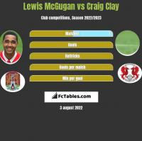 Lewis McGugan vs Craig Clay h2h player stats