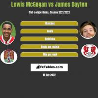 Lewis McGugan vs James Dayton h2h player stats