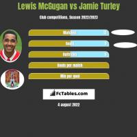 Lewis McGugan vs Jamie Turley h2h player stats