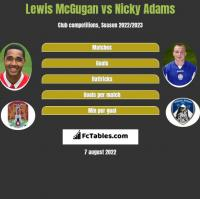 Lewis McGugan vs Nicky Adams h2h player stats