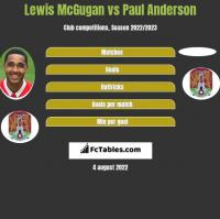 Lewis McGugan vs Paul Anderson h2h player stats