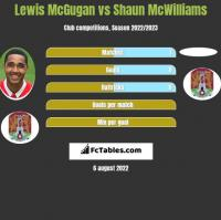 Lewis McGugan vs Shaun McWilliams h2h player stats