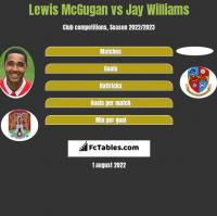 Lewis McGugan vs Jay Williams h2h player stats
