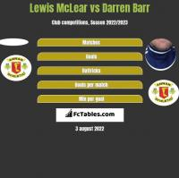 Lewis McLear vs Darren Barr h2h player stats