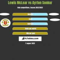 Lewis McLear vs Ayrton Sonkur h2h player stats