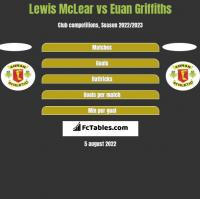 Lewis McLear vs Euan Griffiths h2h player stats