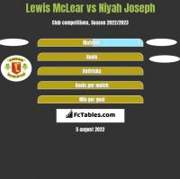 Lewis McLear vs Niyah Joseph h2h player stats