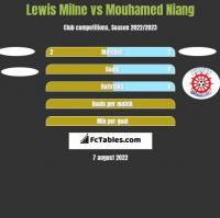 Lewis Milne vs Mouhamed Niang h2h player stats