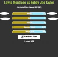 Lewis Montrose vs Bobby-Joe Taylor h2h player stats