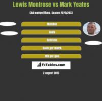 Lewis Montrose vs Mark Yeates h2h player stats