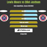 Lewis Moore vs Elliot Justham h2h player stats