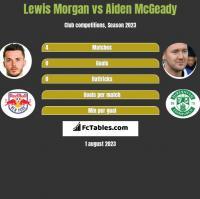 Lewis Morgan vs Aiden McGeady h2h player stats