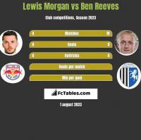 Lewis Morgan vs Ben Reeves h2h player stats