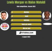 Lewis Morgan vs Blaise Matuidi h2h player stats