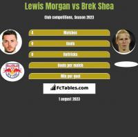 Lewis Morgan vs Brek Shea h2h player stats